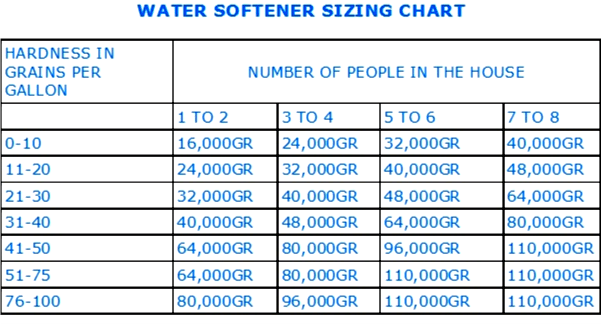 water softener sizing chart